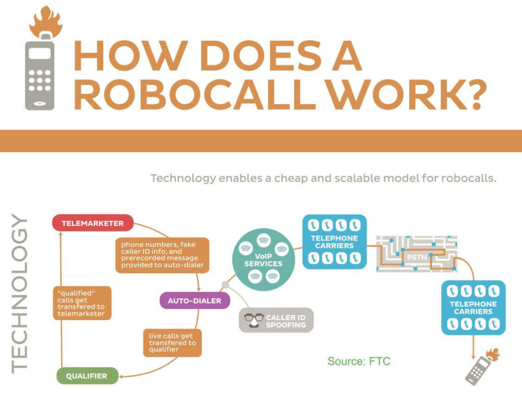 Infograph How Robocalls Work FTC