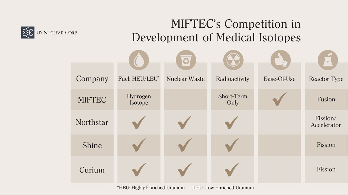 MIFTEC's Competition in Development of Medical Isotopes