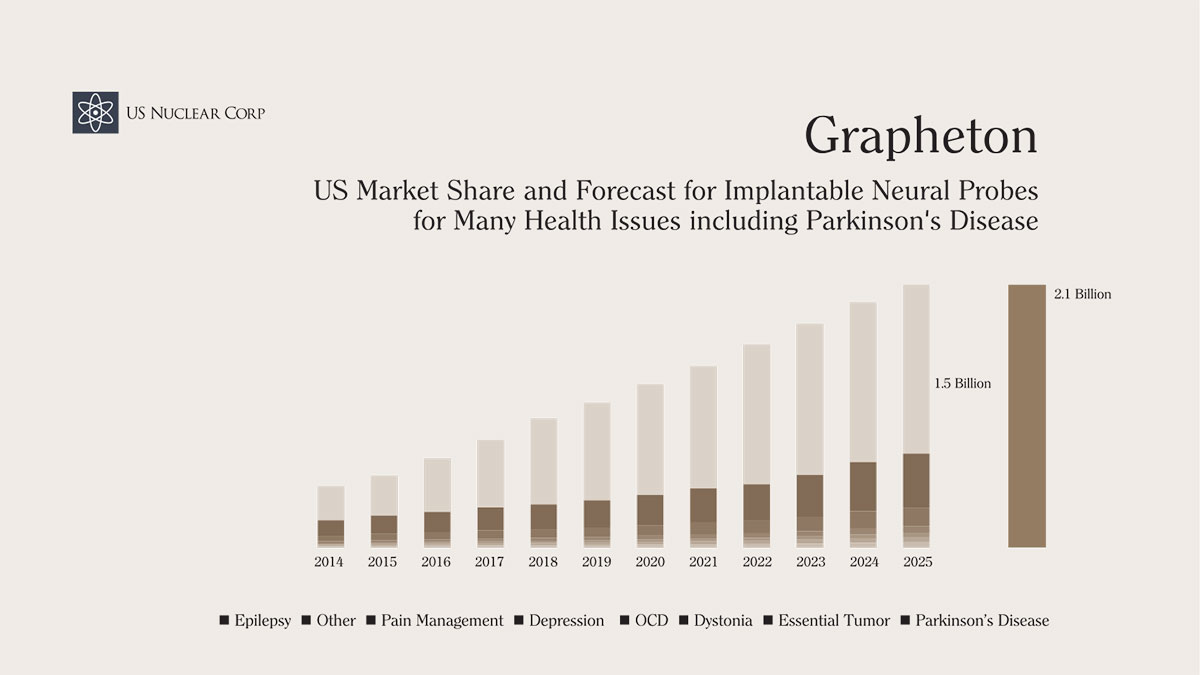 Grapheton US Market Share and Forecast for Implantable Neural Probes for Many Health Issues including Parkinson's Disease