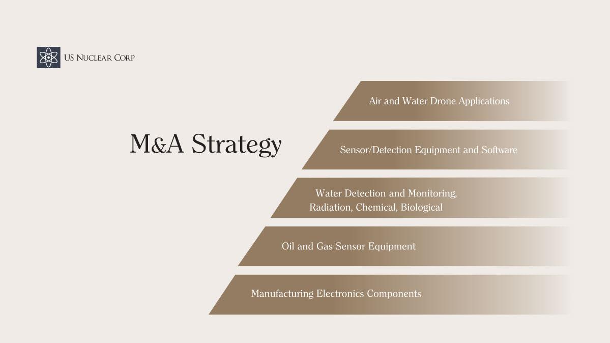 M&A Strategy
