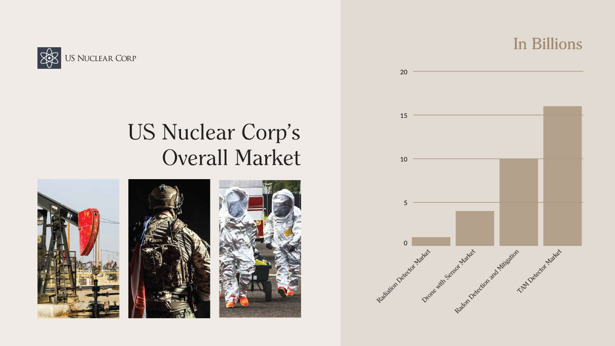 US Nuclear Corp's Overall Market