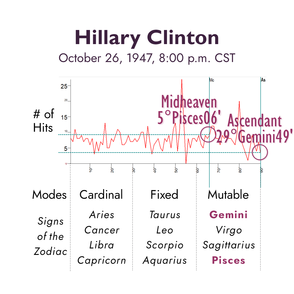 Graph depicting number of hits to positions of the Ascendant and MC for Hillary Clinton's horoscope if born at 8:00 p.m.