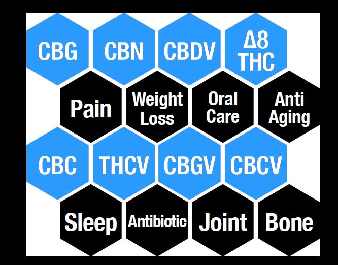 cannabinoid availibitily