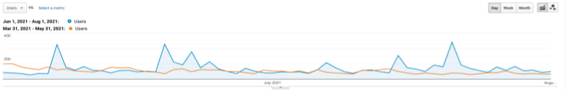 A snapshot of the Google Analytics of True Products overall site users