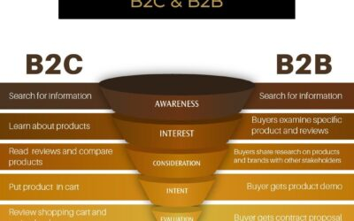 Is your marketing funnel making you that schmoney