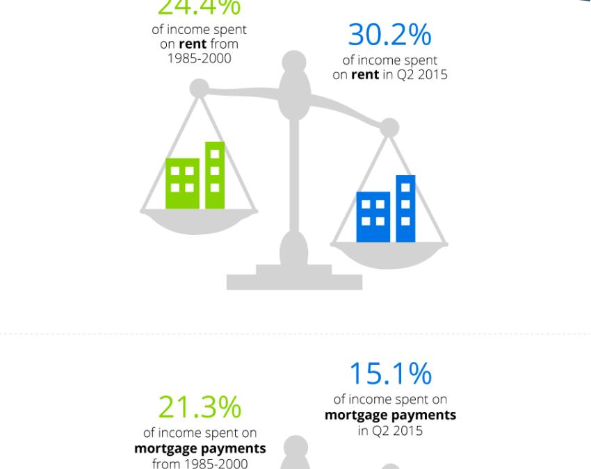 Homeownership More Affordable Than Renting