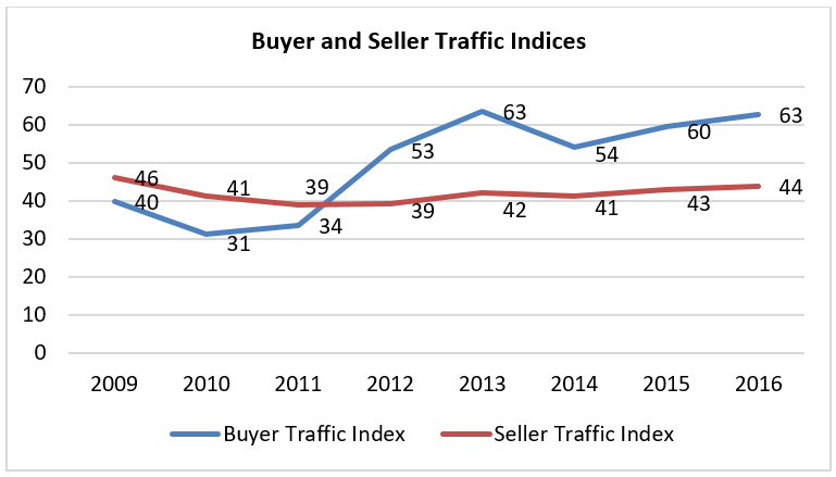 REALTORS® Reported Stronger Housing Demand Amid Tight Supply in 2016.