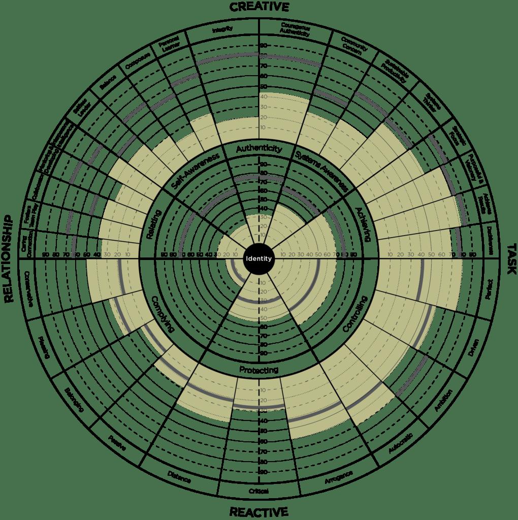 Circular identity matrix