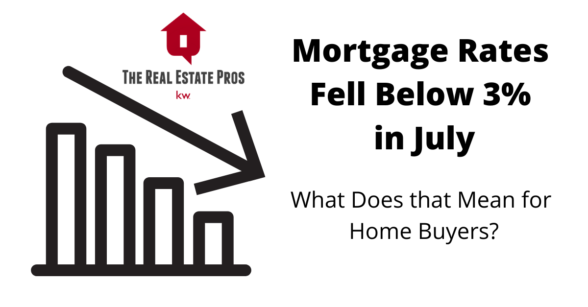Mortgage Rates Fell Below 3% in July 2020