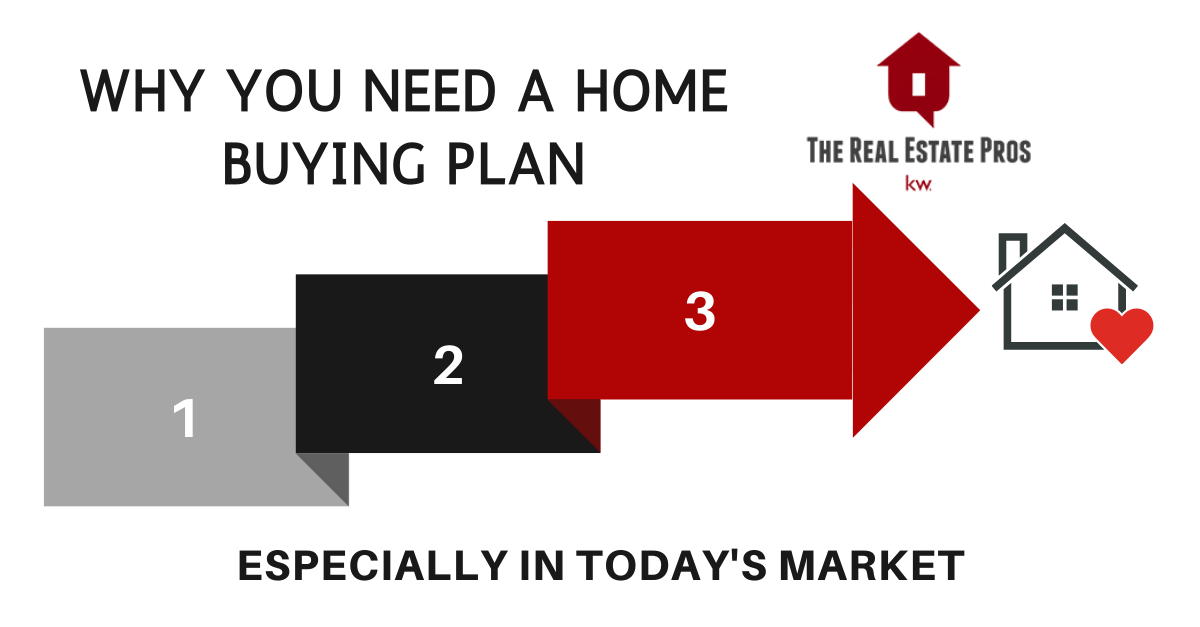 Why You Need a Home Buying Plan