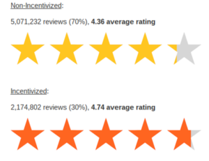 What Sellers Should Know About the Incentivized Amazon Reviews Ban