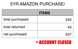 Amazon account closed