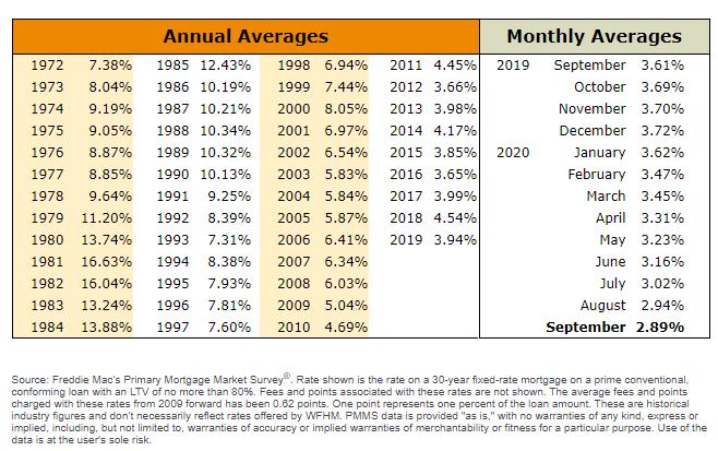 Mortgage Survey 102020