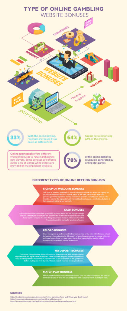 Type Of Online Gambling Website Bonuses Infographic