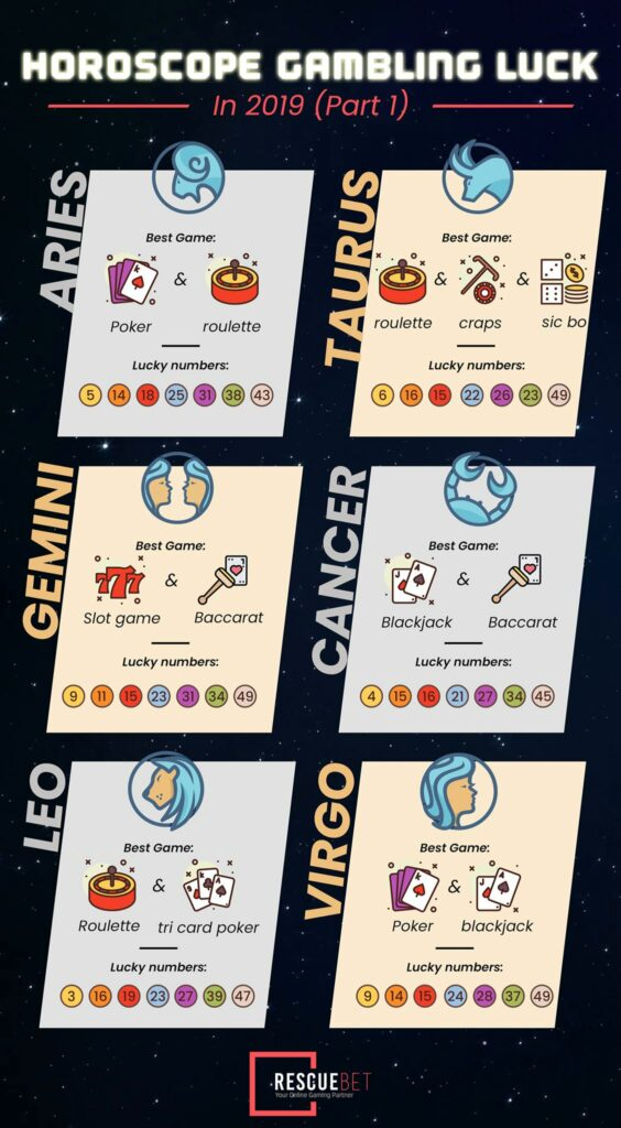 [Infographic] Horoscope Gambling Luck In 2019 (Part 1)