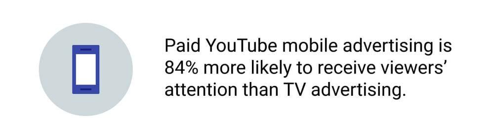 YouTube Ads vs TV