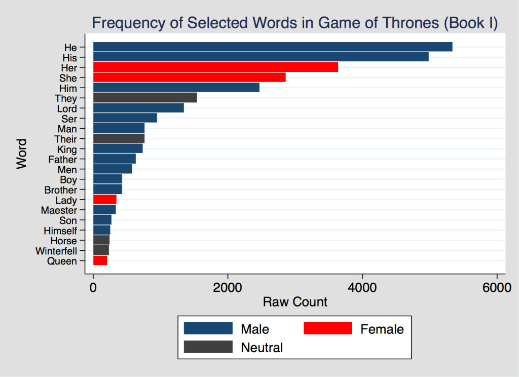 Game of Thrones Pronouns Etc