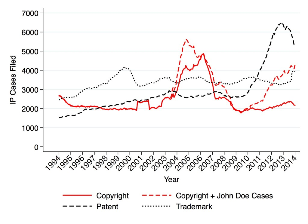 Copyright, Patent and Trademark Filings 1994—2014 (Cases)