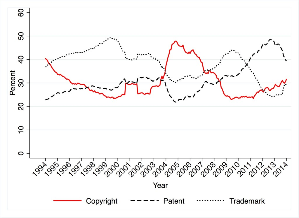 Copyright, Patent and Trademark Filings 1994—2014 (Percent)