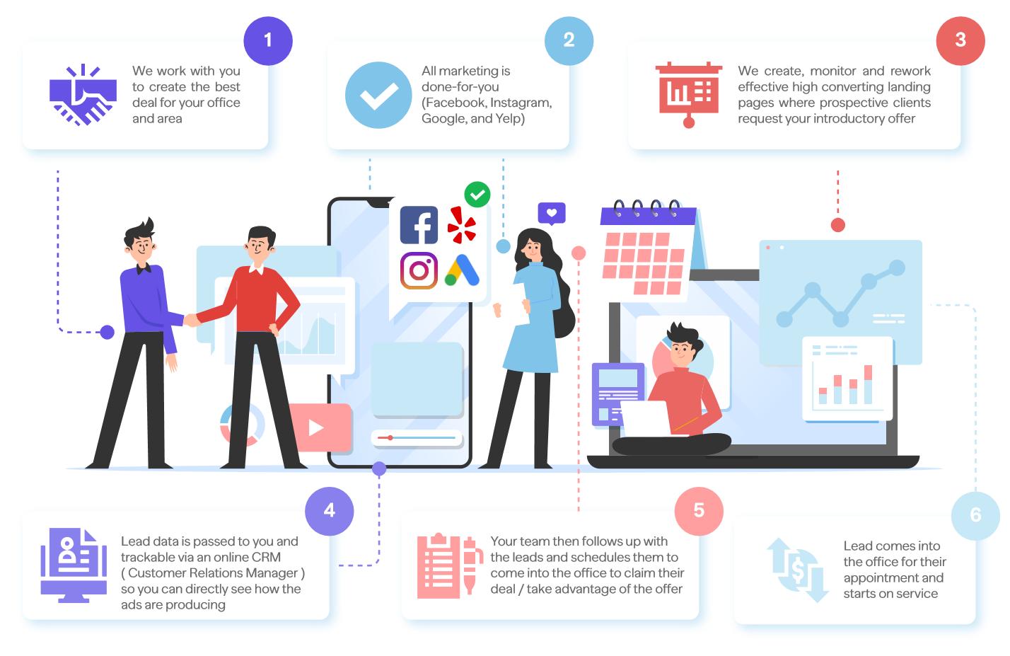 Digital Marketing Flow Image