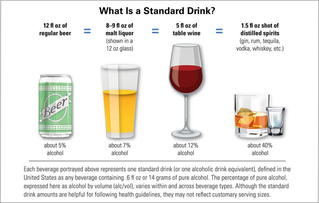 what is a standard drink?