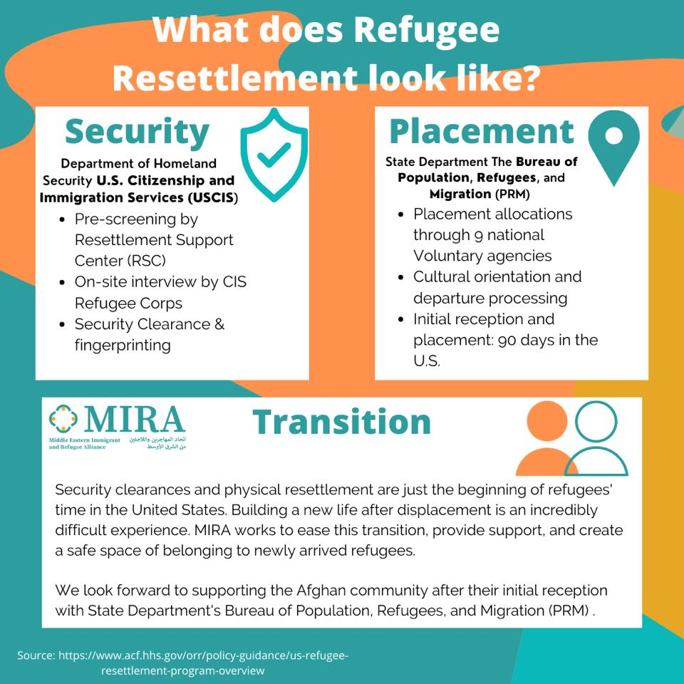 What Does Resettlement Look Like