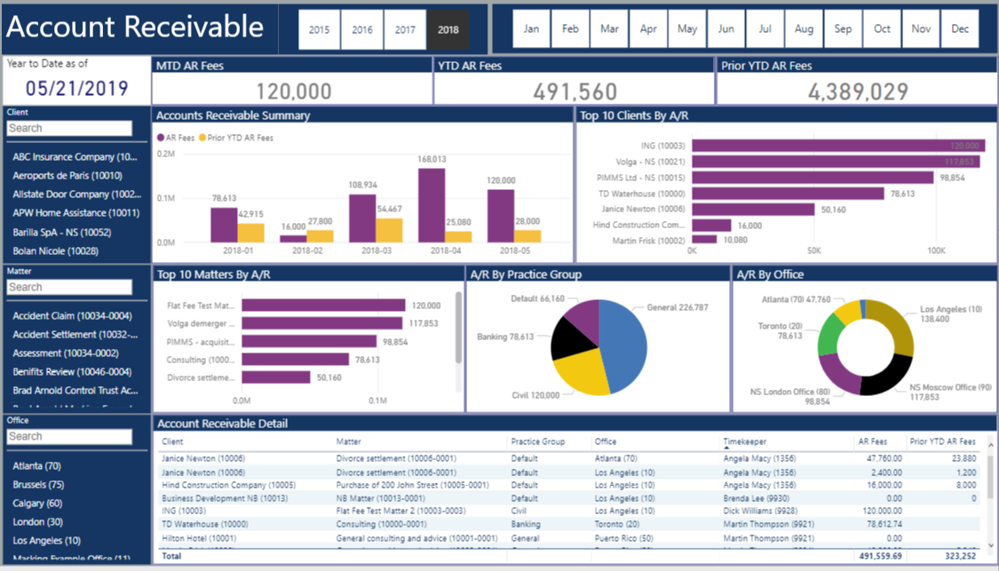 law firm kpi dashboard 1 powerbi vnb consulting