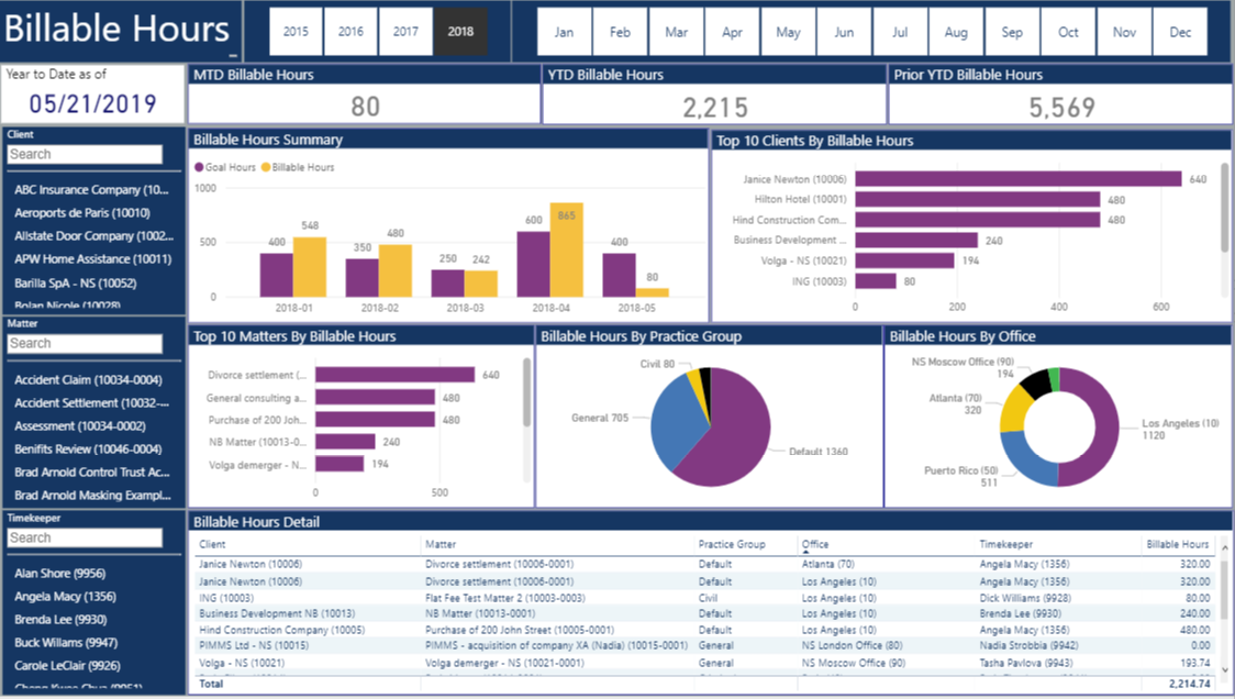 law firm kpi dashboard 3 powerbi vnb consulting