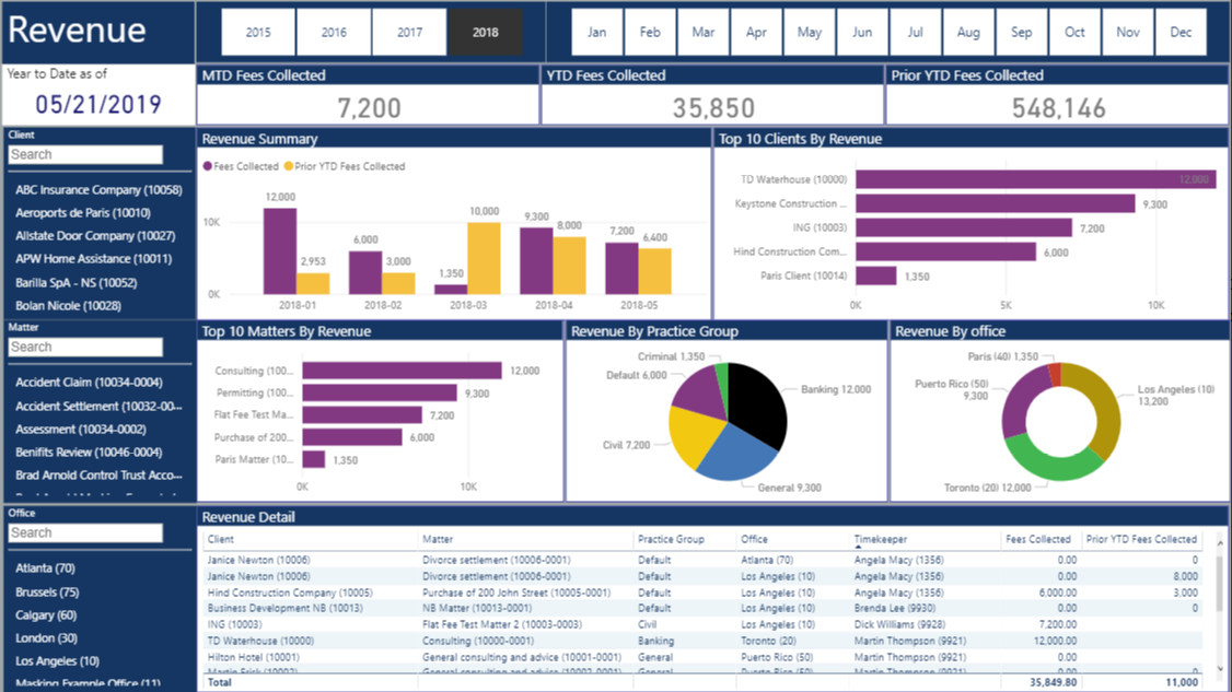 law firm kpi dashboard 4 powerbi vnb consulting
