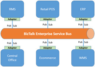 biztalk enterprise solution 2