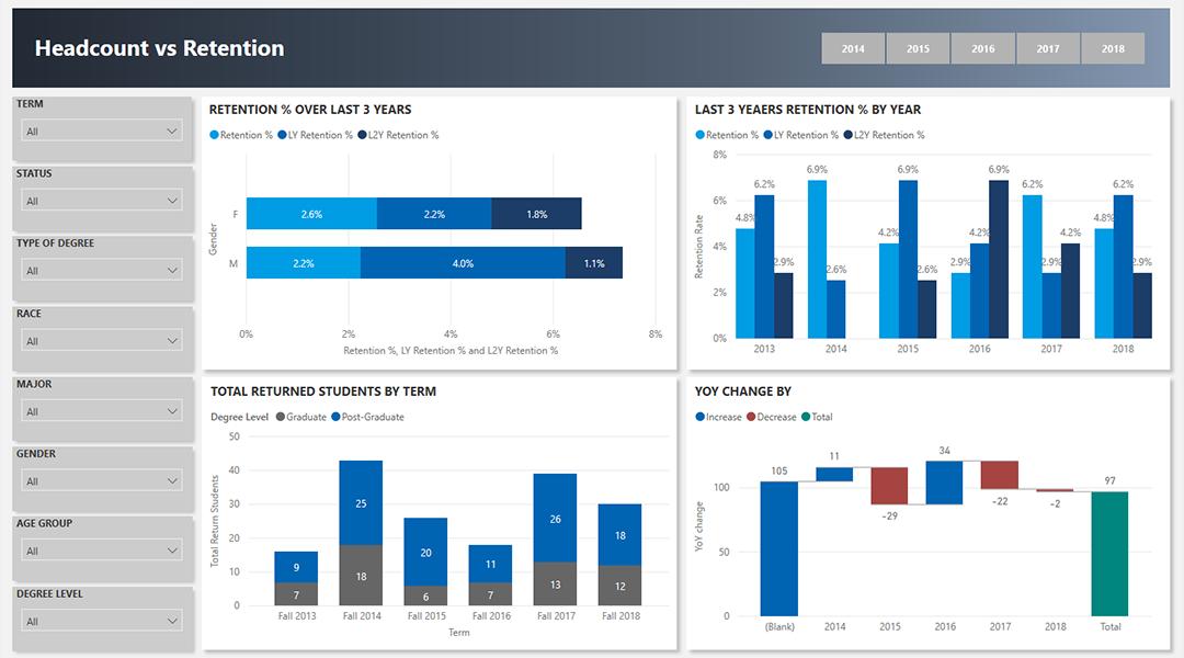 power bi attendance dashboard 1 vnb consulting