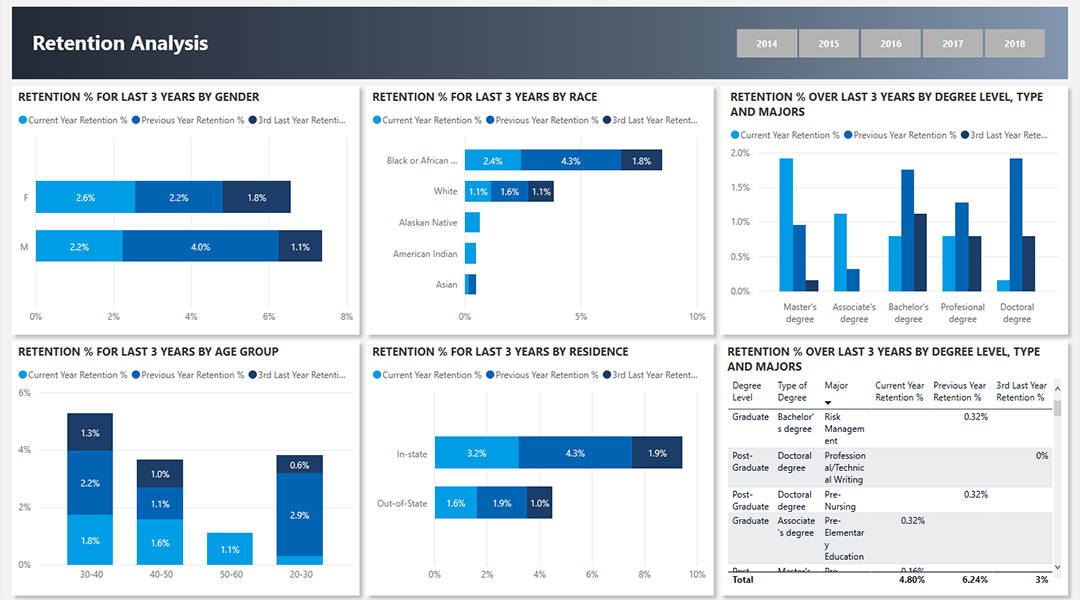 power bi attendance dashboard 2 vnb consulting