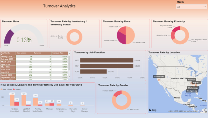 human resources dashboard 1 power bi vnb consulting