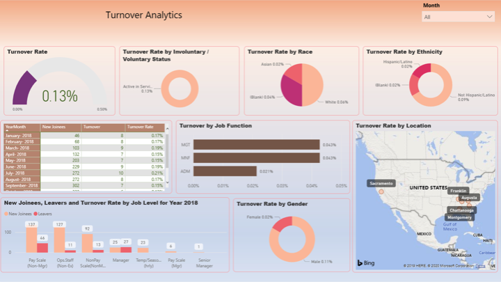 human resources dashboard 2 power bi vnb consulting