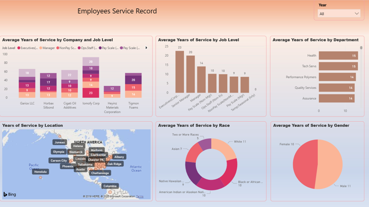 human resources dashboard 3 power bi vnb consulting