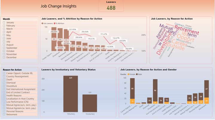 human resources dashboard 4 power bi vnb consulting