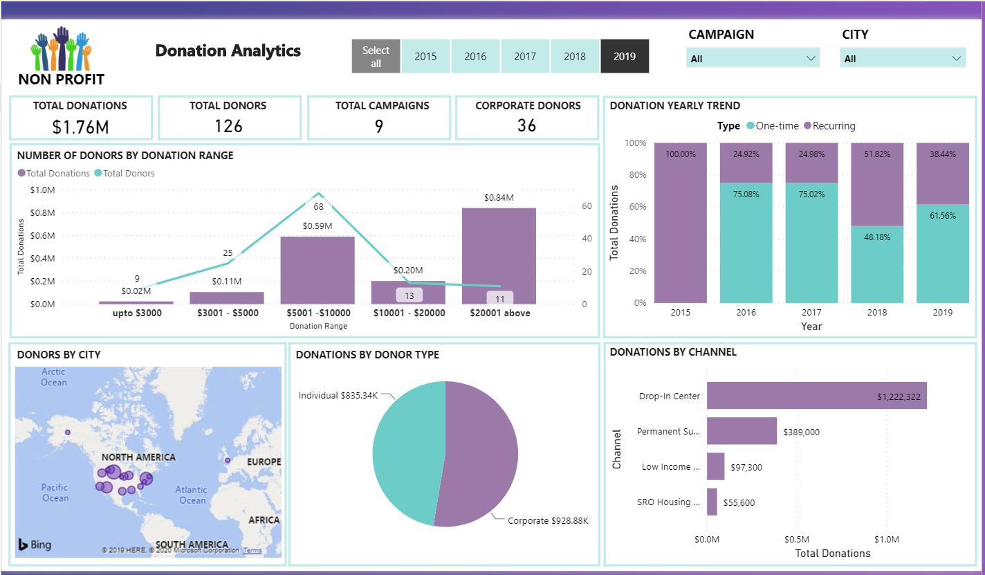 power bi non profit dashboard vnb consulting 4