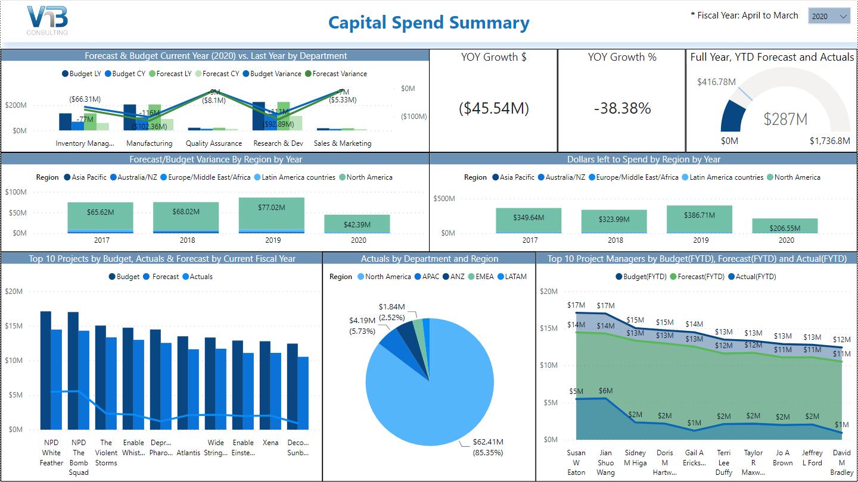 powerbi for capex capital summary screen