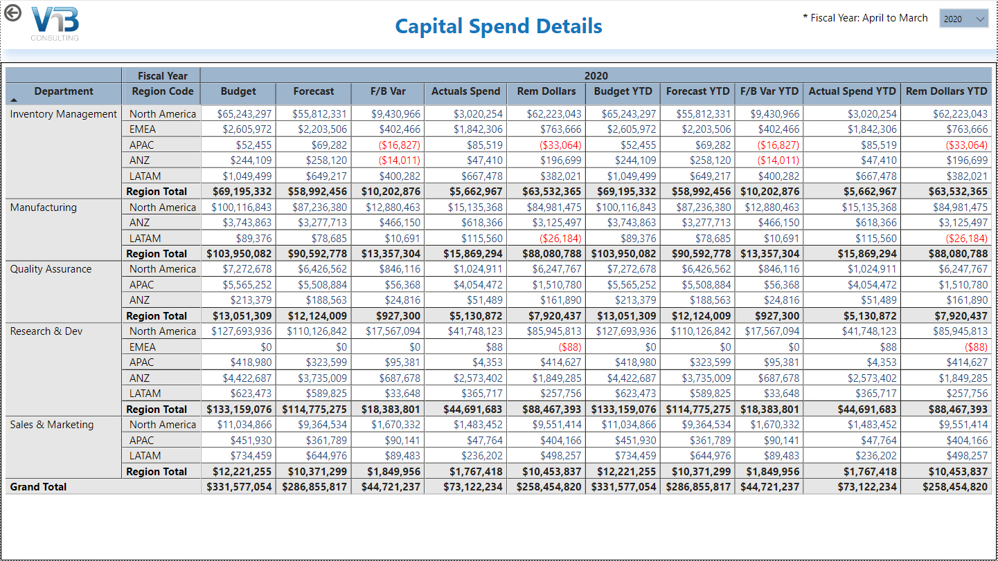 powerbi for capex capital spend details screen
