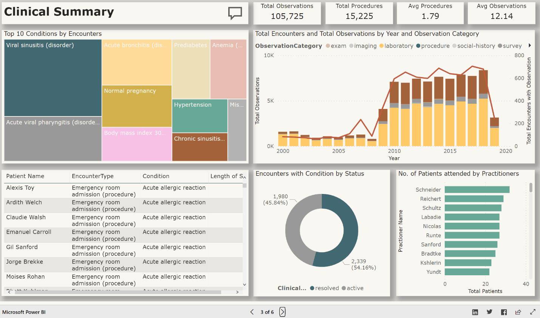 power bi for fhir dashboard screenshot