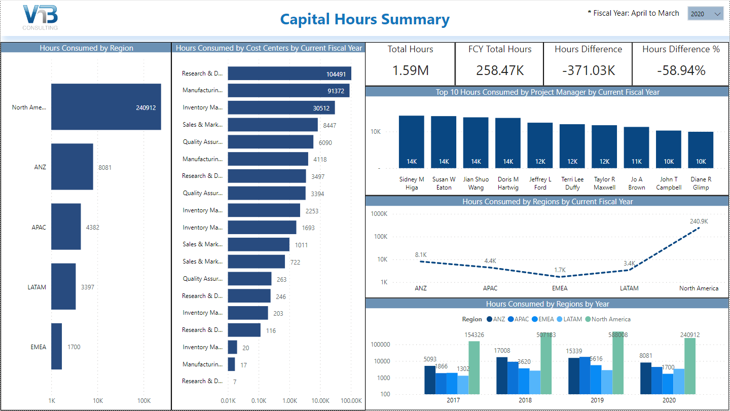 powerbi for capex capital hours summary