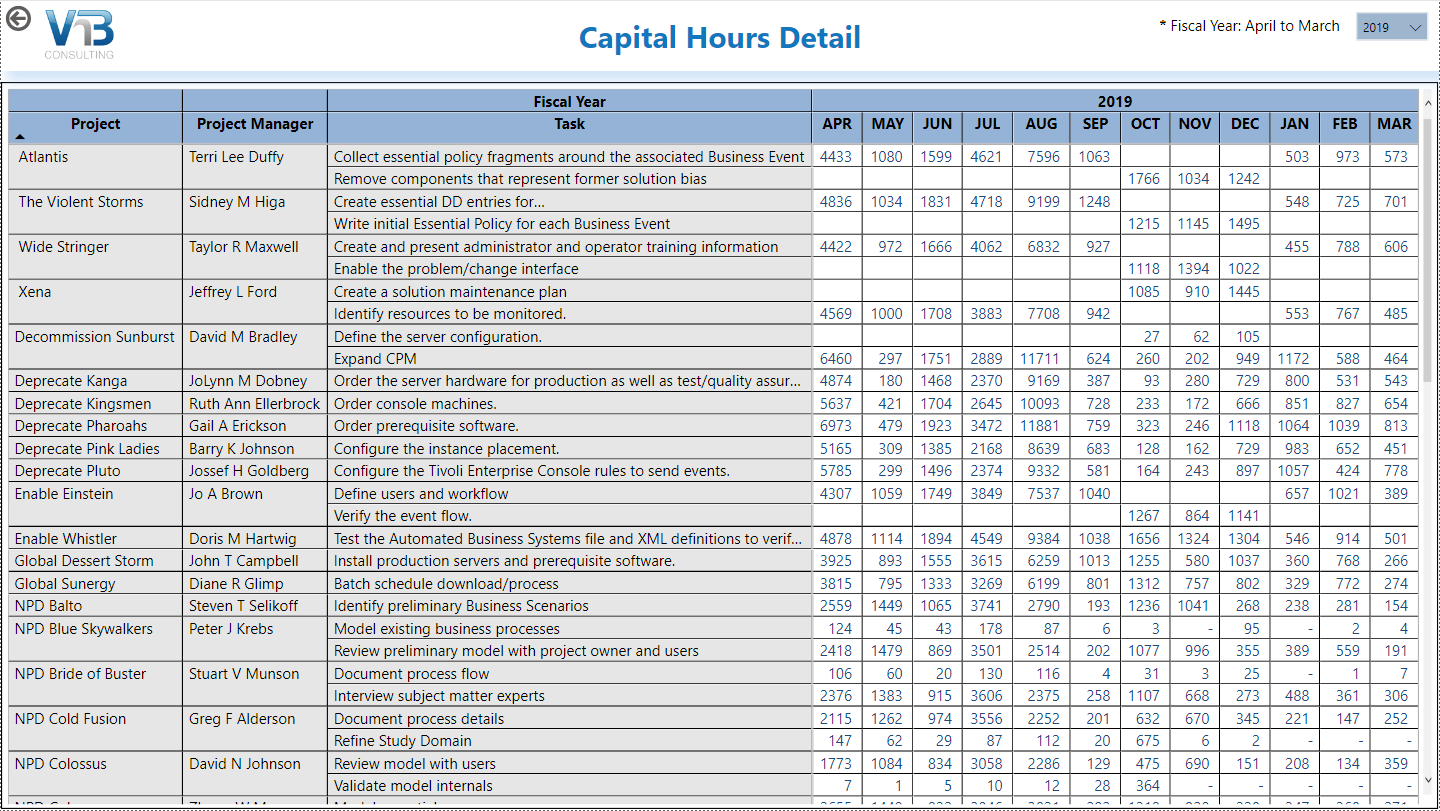 powerbi for capex capital hours detail screen