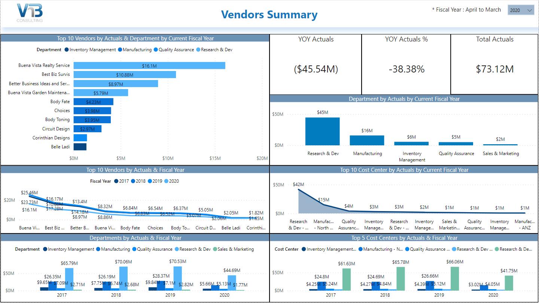 powerbi for capex vendors summary