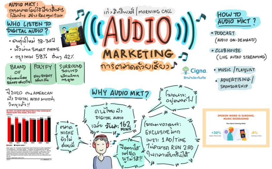 รู้จัก Audio Marketing การตลาดด้วยเสียง