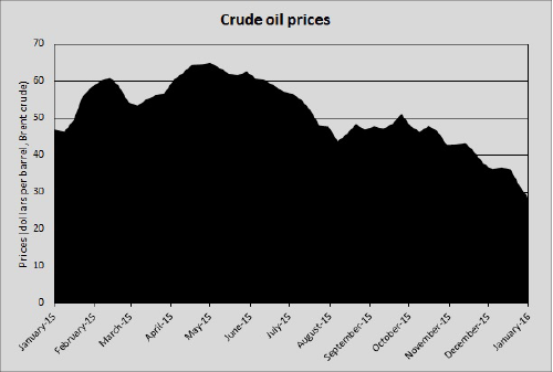 graph with oil price statistics