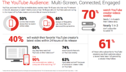 Gen Z Millennial YouTube Statistics