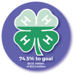 74.5% to goal $9.32 million of $12.5 million
