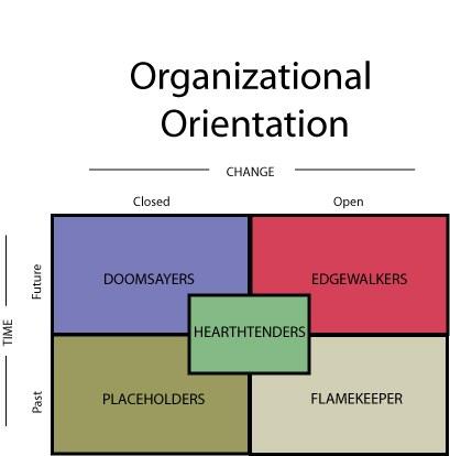 Organizational Orientation