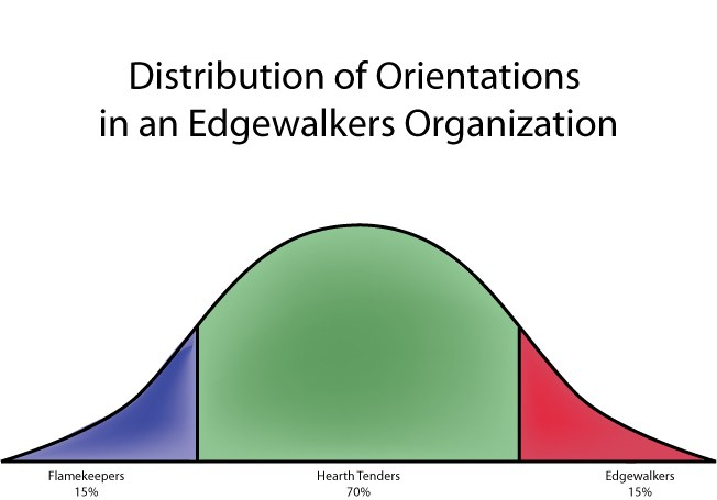 Distribution of Orientations in an Edgewalkers Organization