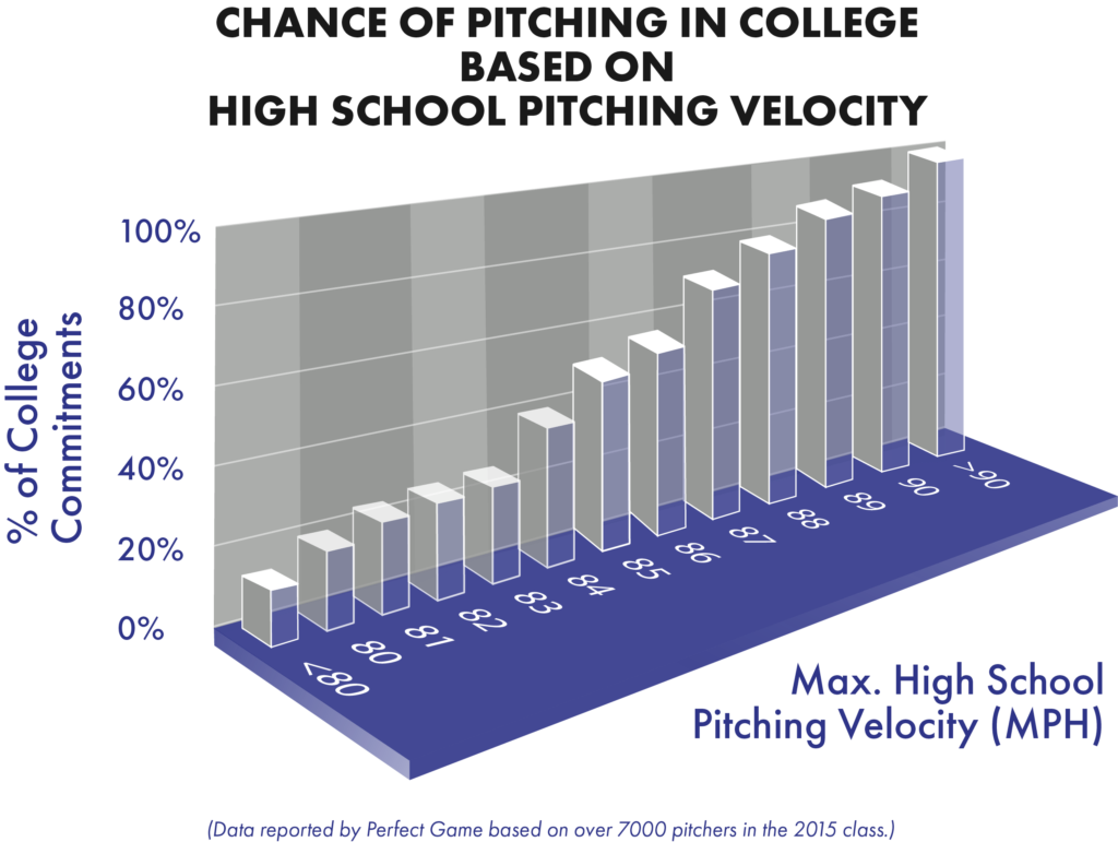 Chance of Pitching in College Based on High School Pitching Velocity